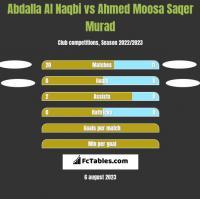 Abdalla Al Naqbi vs Ahmed Moosa Saqer Murad h2h player stats