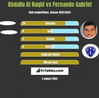 Abdalla Al Naqbi vs Fernando Gabriel h2h player stats