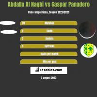 Abdalla Al Naqbi vs Gaspar Panadero h2h player stats