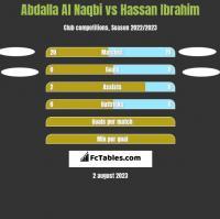 Abdalla Al Naqbi vs Hassan Ibrahim h2h player stats