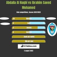 Abdalla Al Naqbi vs Ibrahim Saeed Mohamed h2h player stats