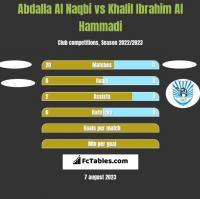 Abdalla Al Naqbi vs Khalil Ibrahim Al Hammadi h2h player stats