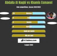 Abdalla Al Naqbi vs Khamis Esmaeel h2h player stats