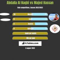 Abdalla Al Naqbi vs Majed Hassan h2h player stats