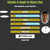 Abdalla Al Naqbi vs Mauro Diaz h2h player stats