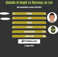 Abdalla Al Naqbi vs Myeong-Ju Lee h2h player stats