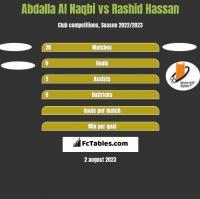 Abdalla Al Naqbi vs Rashid Hassan h2h player stats