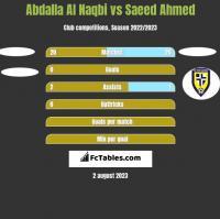 Abdalla Al Naqbi vs Saeed Ahmed h2h player stats