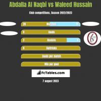 Abdalla Al Naqbi vs Waleed Hussain h2h player stats