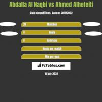 Abdalla Al Naqbi vs Ahmed Alhefeiti h2h player stats
