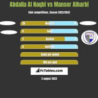 Abdalla Al Naqbi vs Mansor Alharbi h2h player stats