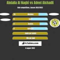 Abdalla Al Naqbi vs Adeel Alchadli h2h player stats