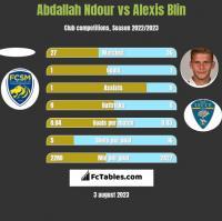 Abdallah Ndour vs Alexis Blin h2h player stats