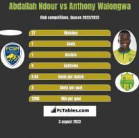 Abdallah Ndour vs Anthony Walongwa h2h player stats