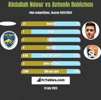 Abdallah Ndour vs Antonin Bobichon h2h player stats