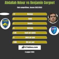 Abdallah Ndour vs Benjamin Corgnet h2h player stats