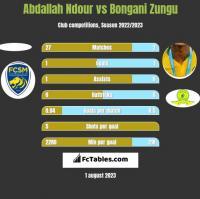 Abdallah Ndour vs Bongani Zungu h2h player stats