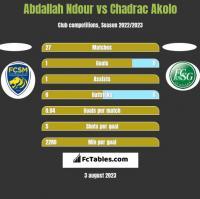 Abdallah Ndour vs Chadrac Akolo h2h player stats