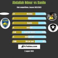 Abdallah Ndour vs Danilo h2h player stats