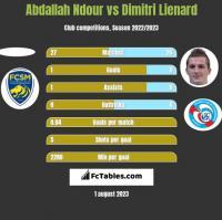 Abdallah Ndour vs Dimitri Lienard h2h player stats