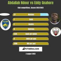 Abdallah Ndour vs Eddy Gnahore h2h player stats