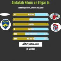 Abdallah Ndour vs Edgar Ie h2h player stats
