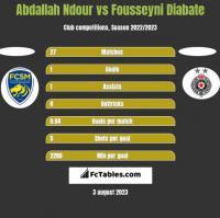 Abdallah Ndour vs Fousseyni Diabate h2h player stats