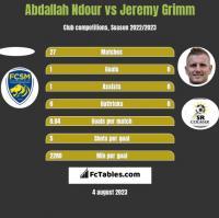 Abdallah Ndour vs Jeremy Grimm h2h player stats