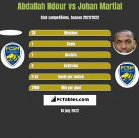 Abdallah Ndour vs Johan Martial h2h player stats