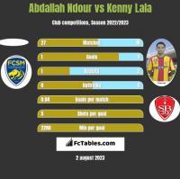 Abdallah Ndour vs Kenny Lala h2h player stats