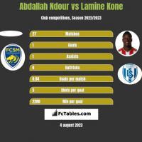 Abdallah Ndour vs Lamine Kone h2h player stats