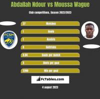 Abdallah Ndour vs Moussa Wague h2h player stats