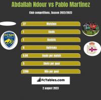 Abdallah Ndour vs Pablo Martinez h2h player stats