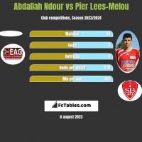 Abdallah Ndour vs Pier Lees-Melou h2h player stats