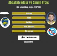 Abdallah Ndour vs Sanjin Prcic h2h player stats