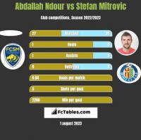 Abdallah Ndour vs Stefan Mitrovic h2h player stats