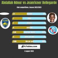 Abdallah Ndour vs Jeanricner Bellegarde h2h player stats
