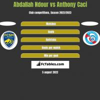 Abdallah Ndour vs Anthony Caci h2h player stats