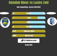Abdallah Ndour vs Lucien Zohi h2h player stats