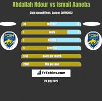 Abdallah Ndour vs Ismail Aaneba h2h player stats