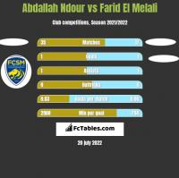 Abdallah Ndour vs Farid El Melali h2h player stats