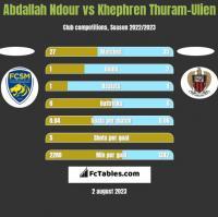 Abdallah Ndour vs Khephren Thuram-Ulien h2h player stats