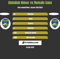Abdallah Ndour vs Romain Sans h2h player stats