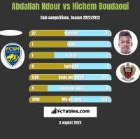 Abdallah Ndour vs Hichem Boudaoui h2h player stats