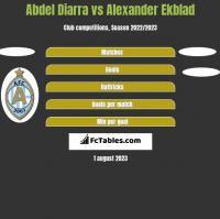 Abdel Diarra vs Alexander Ekblad h2h player stats
