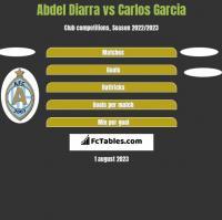 Abdel Diarra vs Carlos Garcia h2h player stats
