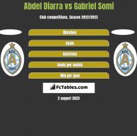 Abdel Diarra vs Gabriel Somi h2h player stats