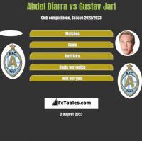 Abdel Diarra vs Gustav Jarl h2h player stats