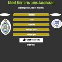 Abdel Diarra vs Jens Jacobsson h2h player stats