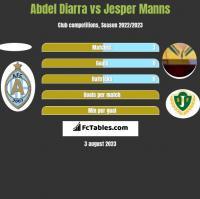 Abdel Diarra vs Jesper Manns h2h player stats